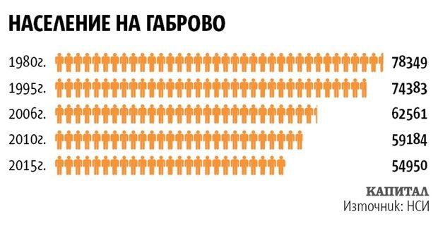 Население на Габрово