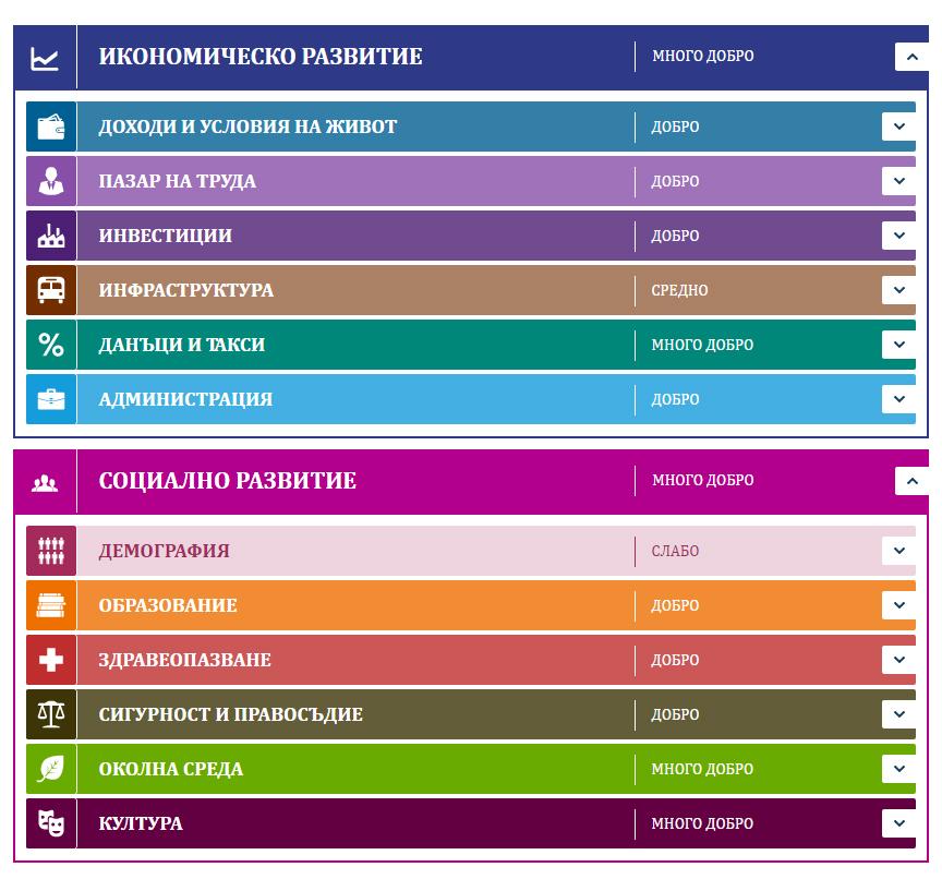 """Данни за област Габрово в """"Регионални профили: показатели за развитие 2016"""" - Институт за пазарна икономика"""