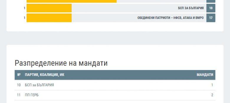 Разпределение на мандатите в Габрово. Източник: ЦИК