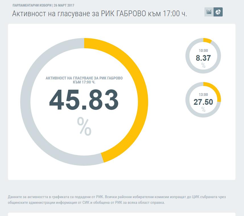 Активност на гласуване за РИК ГАБРОВО към 17:00 ч. Източник: ЦИК