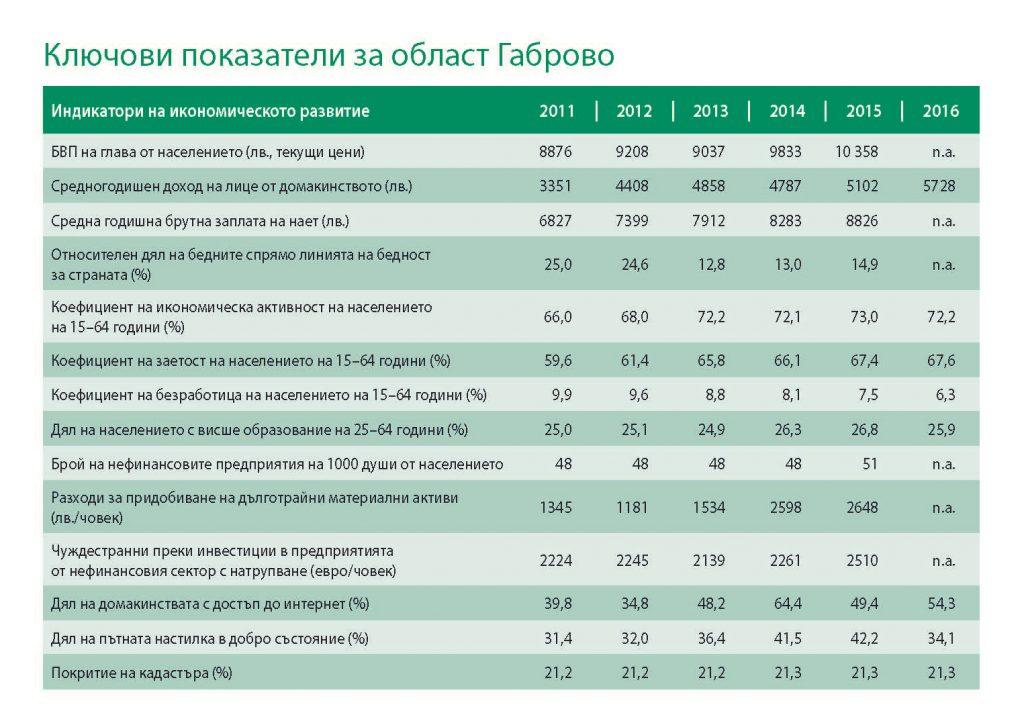 Област Габрово - индикатори на икономическо развитие.