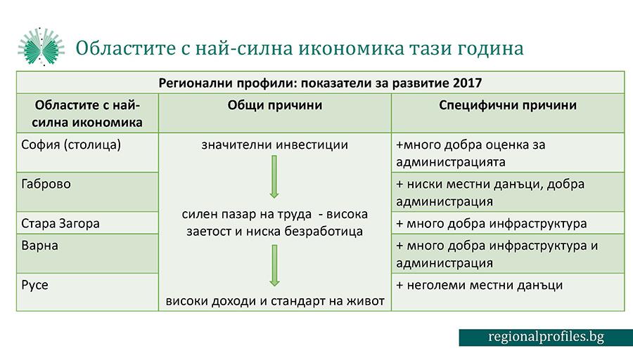 Икономика на област Габрово