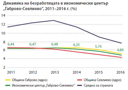 """Динамика на безработицата, 2011-2016 г. Икономически център """"Габрово-Севлиево"""". Източник: ИПИ"""