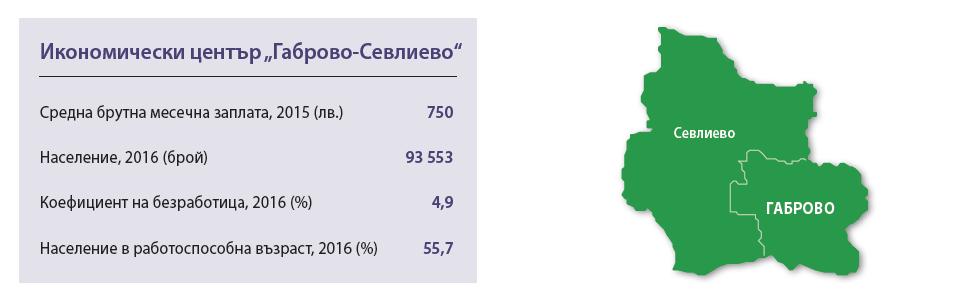 "Икономически център ""Габрово-Севлиево"". Източник: ИПИ"