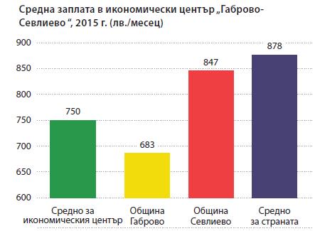 """Средна месечна заплата. Икономически център """"Габрово-Севлиево"""". Източник: ИПИ"""