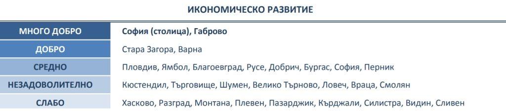 "Икономическо развитие. Източник: ""Регионални профили: показатели за развитие"" - ИПИ"